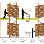 QuikPik Shelving Systems
